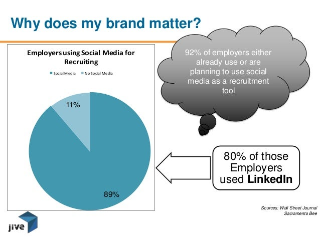 89%11%Employersusing Social Media forRecruitingSocial Media No Social Media80% of thoseEmployersused LinkedIn92% of employ...