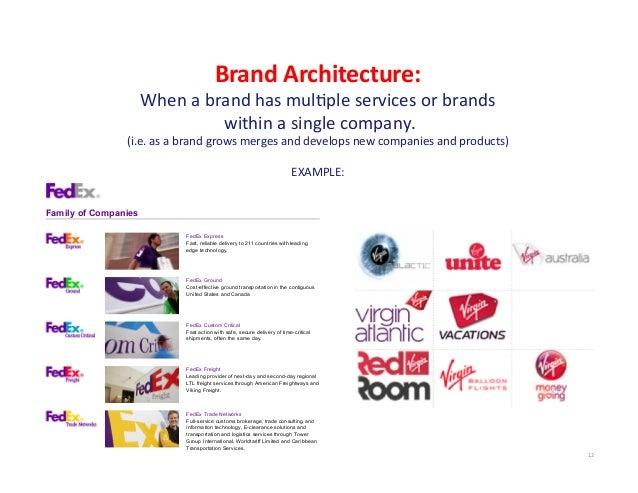 Branding + brand architecture