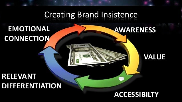 Creating Brand Insistence AWARENESS ACCESSIBILTY VALUE RELEVANT DIFFERENTIATION EMOTIONAL CONNECTION