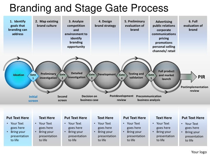 Branding and stage gate process powerpoint presentation for Design review process template