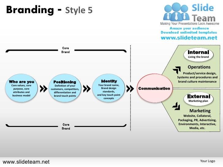 Branding positioning identification communication internal external style design 5 powerpoint ppt templates.
