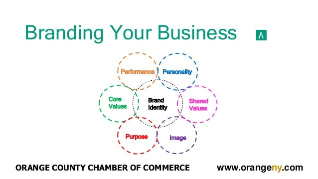 Branding Your Business Brand Identity Core Values Purpose Image Shared Values PersonalityPerformance ORANGE COUNTY CHAMBER...