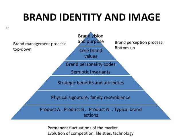 relationship between the brand equity and The moderating effect of industrial context on the relationship between brand equity and consumer choice in  brand equity is defined as the value that consumers.