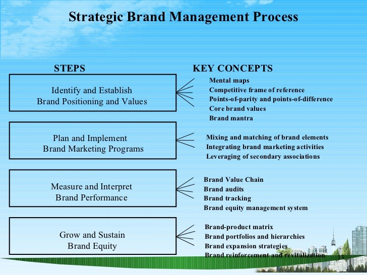 Looking for a good definition of Branding and Brand Management?