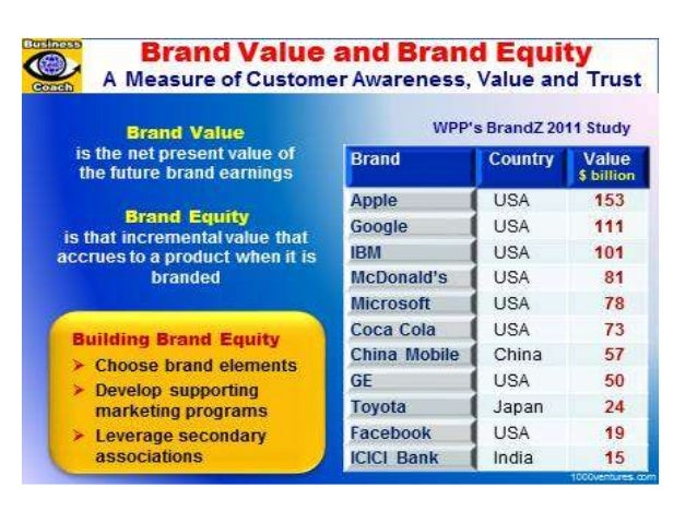 apple brand equity Simply, brand equity is the value of a brand apple had a brand equity of $2337b and we explain what that means apple's brand equity is 41% of its value.