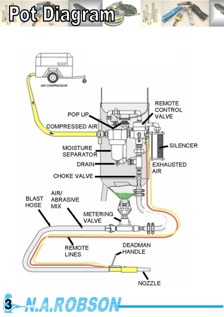 Sandblast Cabinet Parts