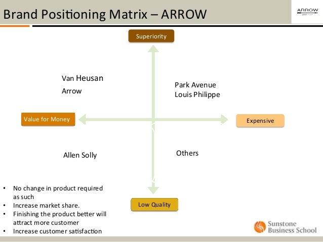 Arrow - Shirts - Brand Positioning