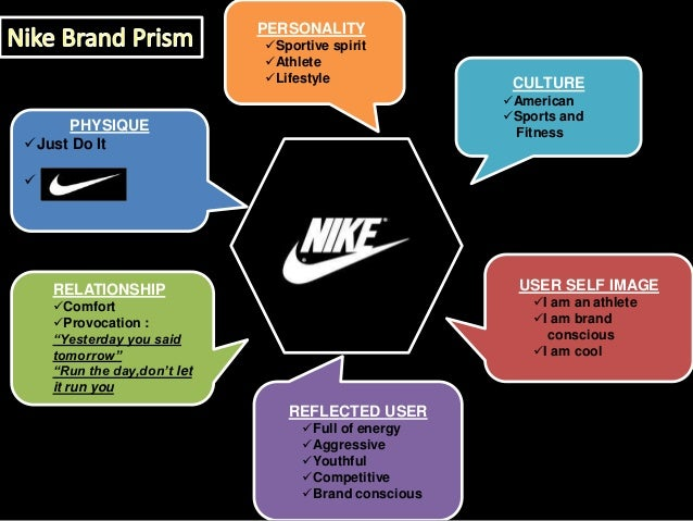 the brand image of nike marketing essay The current mainstream marketing slogan for adidas is impossible is nothing  order plagiarism free custom written essay  nike brand image.
