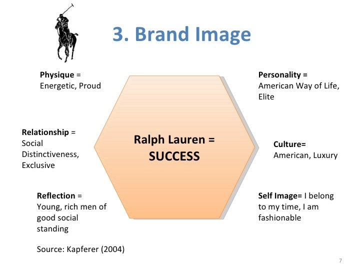 ralph lauren brand analysis and sourcing Polo ralph lauren overview and analysis the polo ralph lauren known as a strong brand with considerable the external analysis of a.