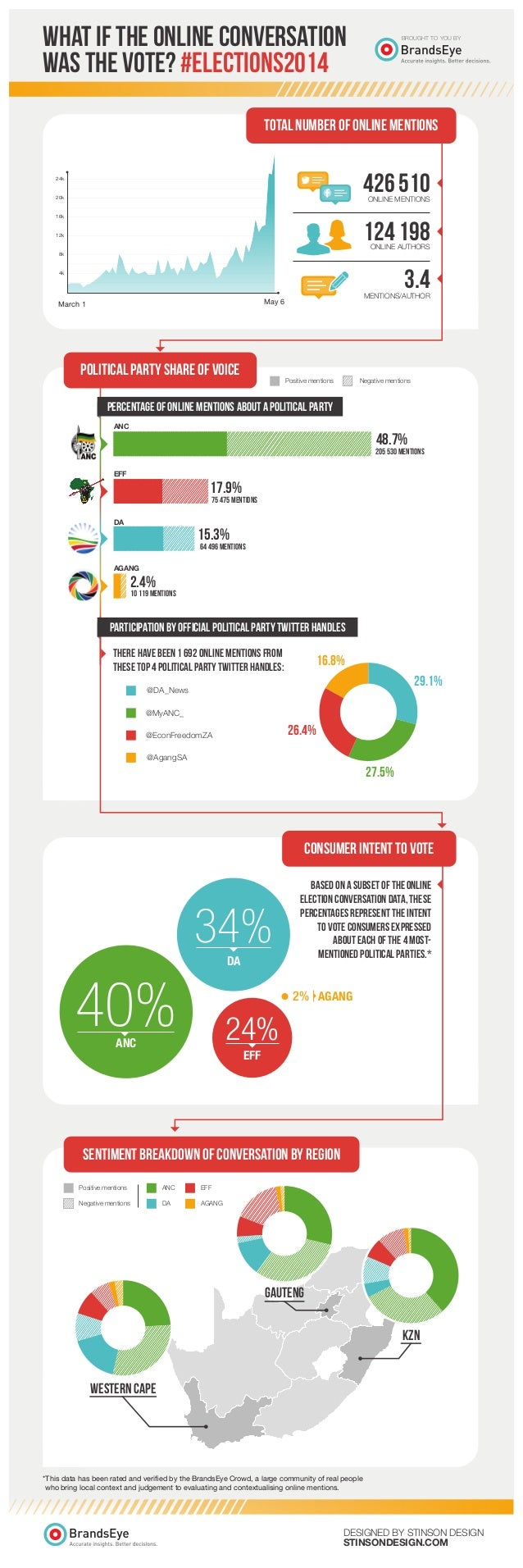 South African Elections 2014 - Online Sentiment