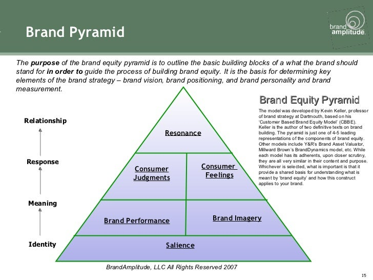 Brand strategy toolkit for Brand assessment template