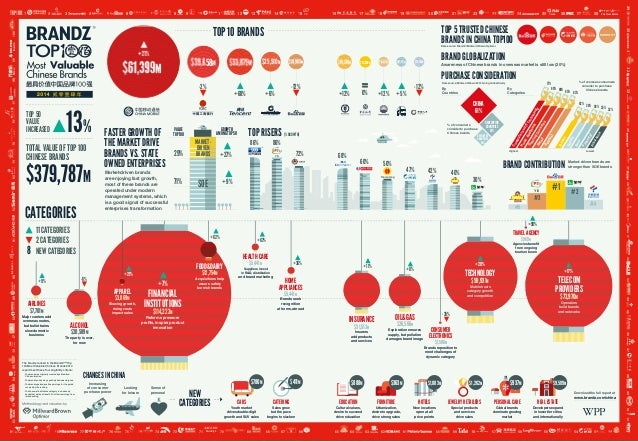 BrandZ Top 100 Most Valuable Chinese Brands