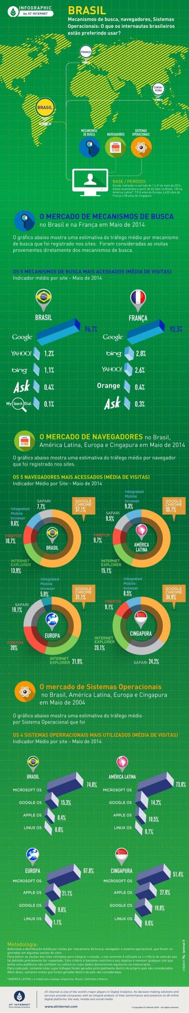 [Infográfico - Maio de 2014] Brasil: Mecanismos de busca, navegadores, Sistemas Operacionais