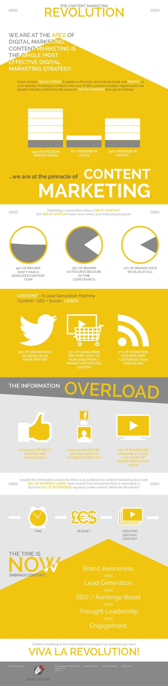The Content Marketing Revolution - Infographic