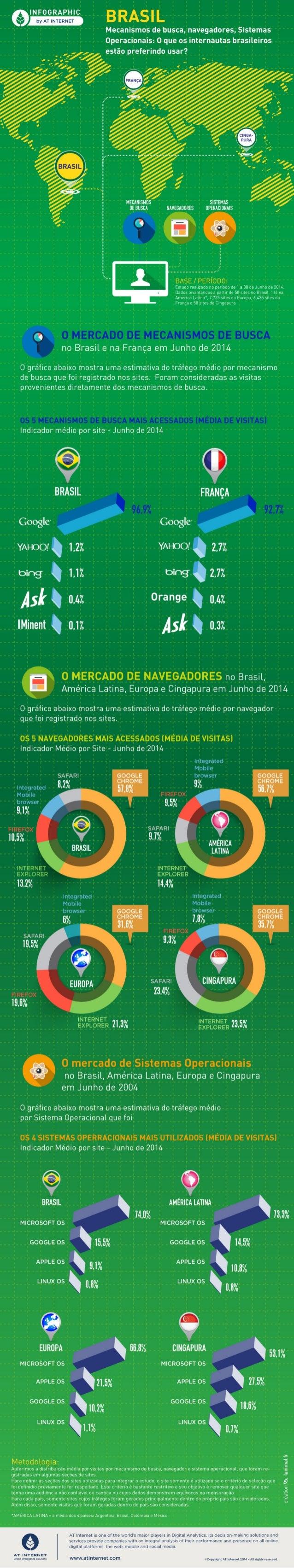 [Infográfico - Junho de 2014] Brasil: Mecanismos de busca, navegadores, Sistemas Operacionais
