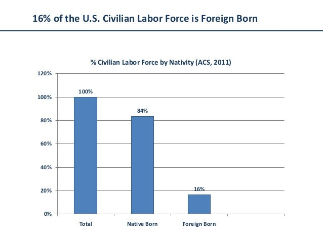16% of the U.S. Civilian Labor Force is Foreign Born              % Civilian Labor Force by Nativity (ACS, 2011) 120%     ...