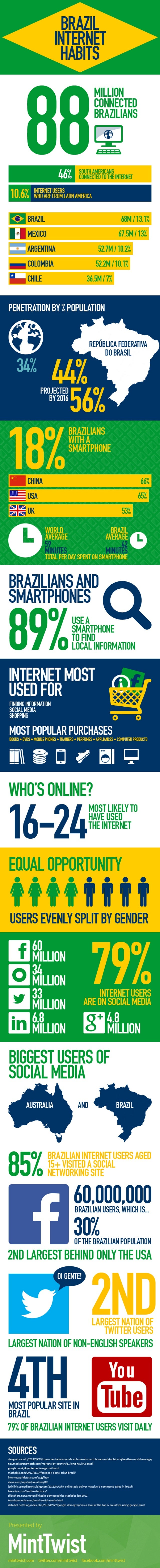 Brazil internet habits - infographic