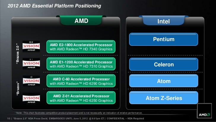 AMD introducing the  amd eseries apu
