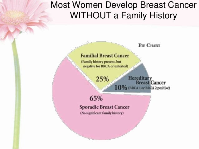 the clinical description of hereditary breast cancer These guidelines for medical necessity determination a personal history of breast cancer that is not related to a hereditary cancer 2 breast mri as an alternative to mammogram or ultrasound r bilateral breast cancer after hodgkin disease clinical and pathological characteristics and.
