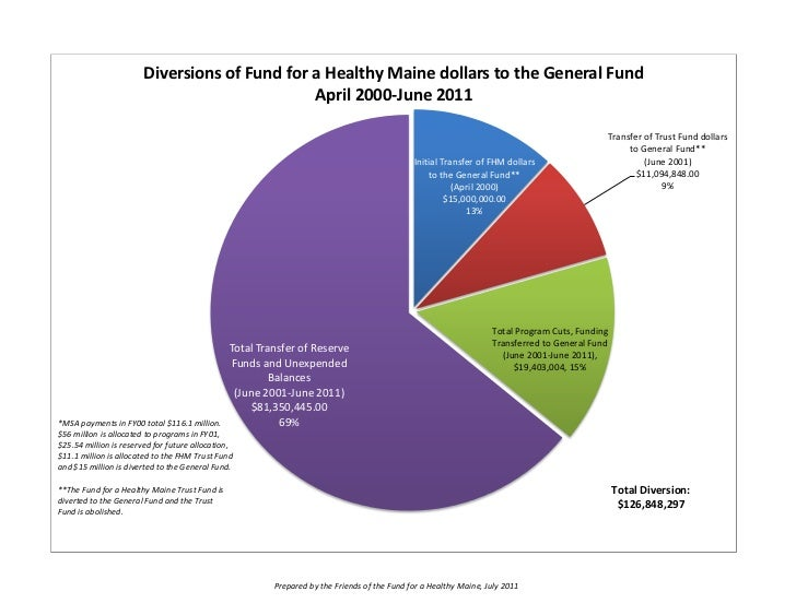 Diversions of Fund for a Healthy Maine dollars to the General Fund                                              April 2000...