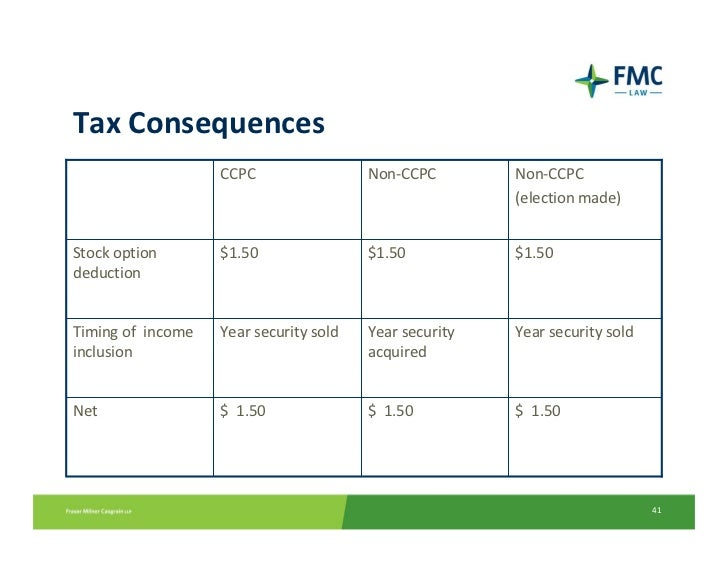 Ccpc stock options tax implications