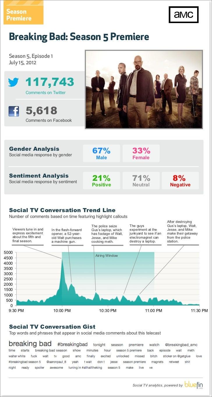 Season Premiere  Breaking Bad: Season 5 Premiere  Season 5, Episode 1  July 15, 2012            117,743            Comment...
