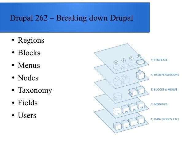 Drupal 262 – Breaking down Drupal ●  Regions  ●  Blocks  ●  Menus  ●  Nodes  ●  Taxonomy  ●  Fields  ●  Users