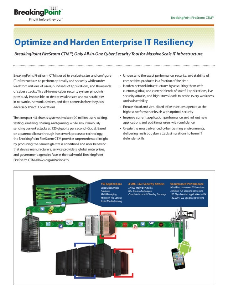 BreakingPoint FireStorm CTM™Optimize and Harden Enterprise IT ResiliencyBreakingPoint FireStorm CTM™, Only All-in-One Cybe...