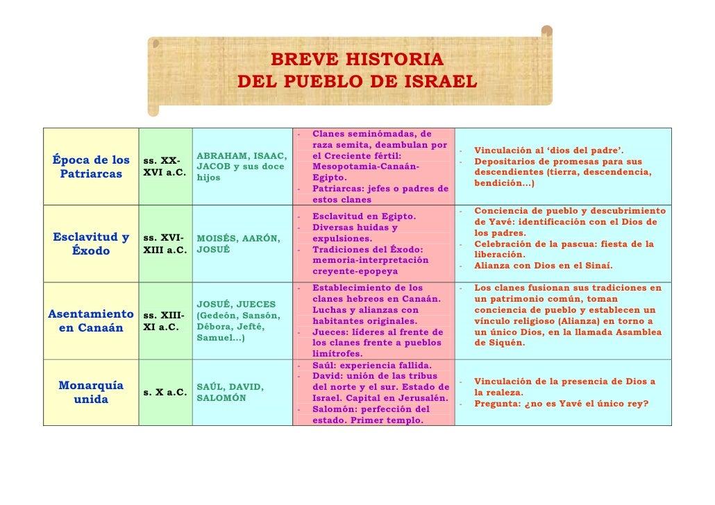 Breve+historia+del+pueblo+de+israel