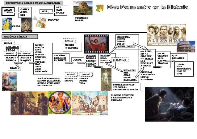 PREHISTORIA BÍBLICA TRAS LA CREACIÓN                                               SETADAN              CAIN Y            ...