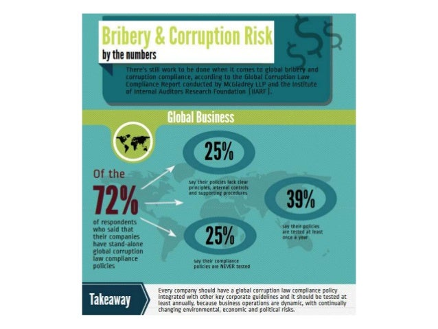 Bribery and corruption infographic