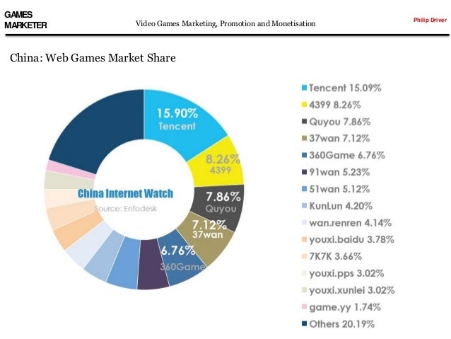 video games market Global video games industry  in the world video gaming industry, part of the much larger media and entertainment industry, mobile and online gaming formats are fueling the market, with customers taking advantage of wider, faster and more mobile internet access.