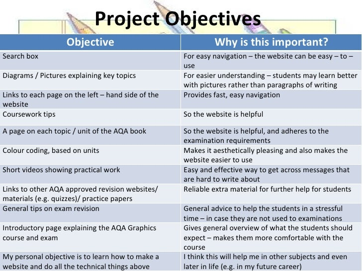 objectives for writing essays