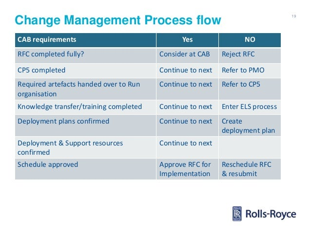 Brighttalk Role Of Change Management In The Service