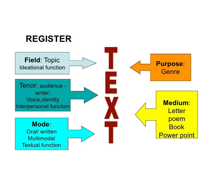 register tenor mode field 1 definition 2 context-based register categorization 3 text-based register  field, mode and tenor of discourse describe the context of a.