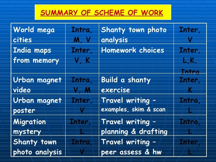 SUMMARY OF SCHEME OF WORK Inter, L Travel writing – peer assess & hw Intra, V Shanty town photo analysis Intra, L Travel w...