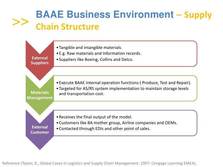 value chain analysis of british airways View samantha baigent's profile on linkedin,  •root cause analysis,  • working with a group of british airways staff and external consultants.