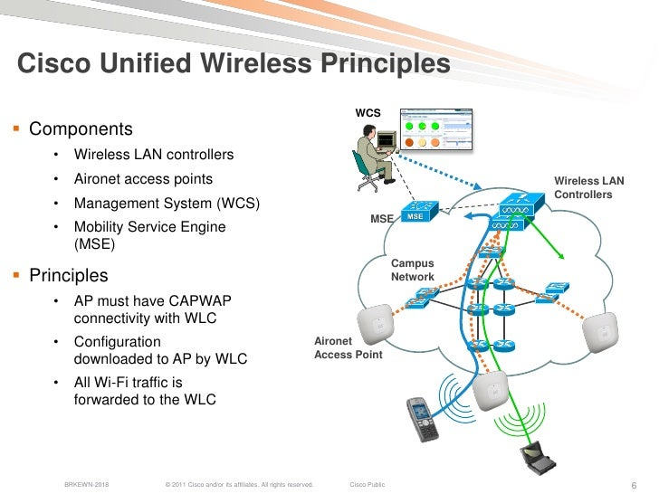 Wireless branch office network architecture for Architecture wifi