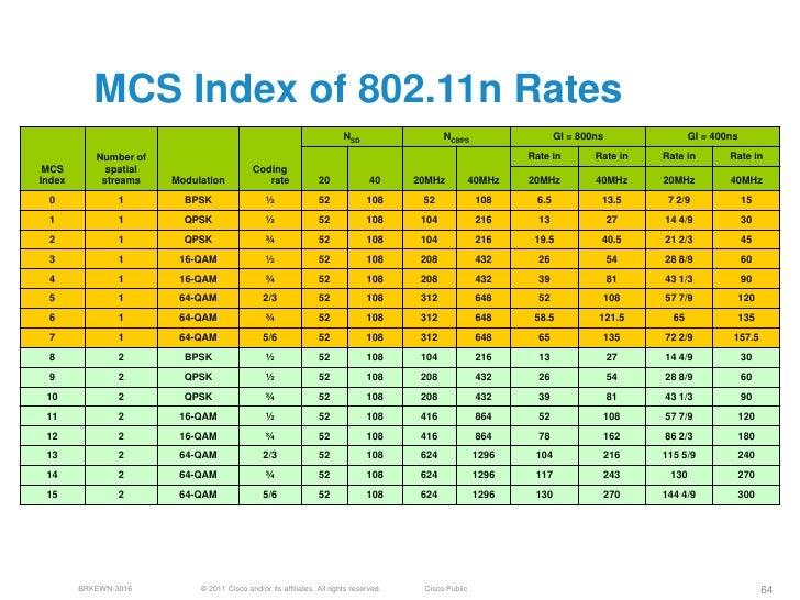 N Rate MCS Index of 802 11n Rates NSD