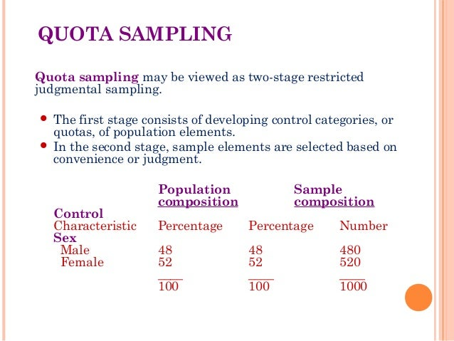 what is quota sampling in research 53 purposeful sampling for qualitative studies there are several strategies for purposeful sampling of information-rich a research site can be selected.
