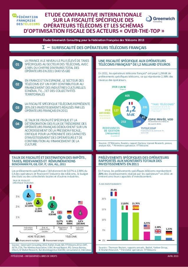 ETUDE COMPARATIVE INTERNATIONALESUR LA FISCALITÉ SPÉCIFIQUE DESOPÉRATEURS TÉLÉCOMS ET LES SCHÉMASD'OPTIMISATION FISCALE DE...