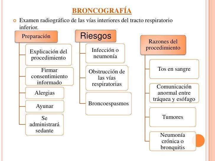 BRONCOGRAFÍA     Examen radiográfico de las vías interiores del tracto respiratorio      inferior.                       ...