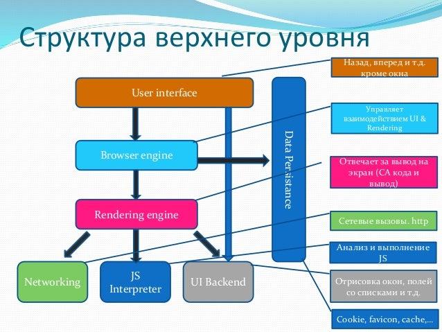 схема работы Parsing HTML