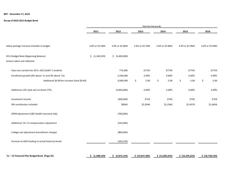 BRT financial plan closing the gap 2010 Dec17