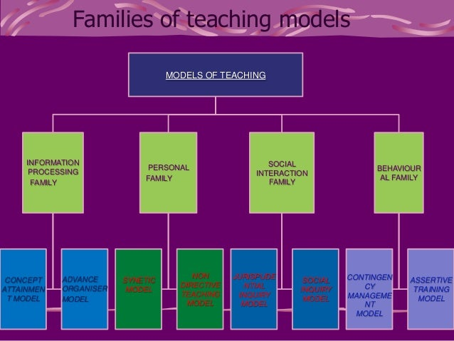 models of teaching essay It's not exactly the 5-paragraph essay, but it definitely builds on that model i  strongly believe students should be shown how to move past those.