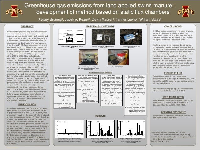 Greenhouse Gas Emissions From Land Applied Swine Manure: Development of Method Based on Static Flux Chambers