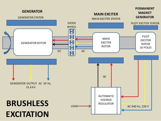 permanent magnet synchronous generator with Brushless Excitation on HOT 100 RPM Permanent Mag  Generator 1kw 20kw Alternator Low Speed Alternator moreover Tesla Polyphase Induction Motors likewise Application Ex les besides Technics Synchronous Motor en navion additionally Permanent Mag  Synchronous Generator Pmsg Driven Wind Turbine.