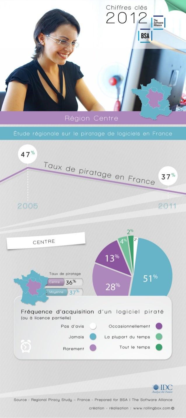 [Centre de la France] Quelle est la fréquence d'acquisition d'un logiciel piraté ? Etude sur le piratage régional en Franc...