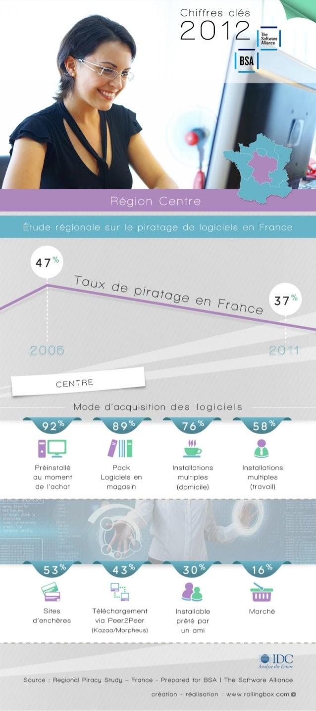 [Centre de la France] Quelle est la répartition des modes d'acquisition des logiciels ? Etude sur le piratage régional en France - BSA | The Software Alliance / IDC