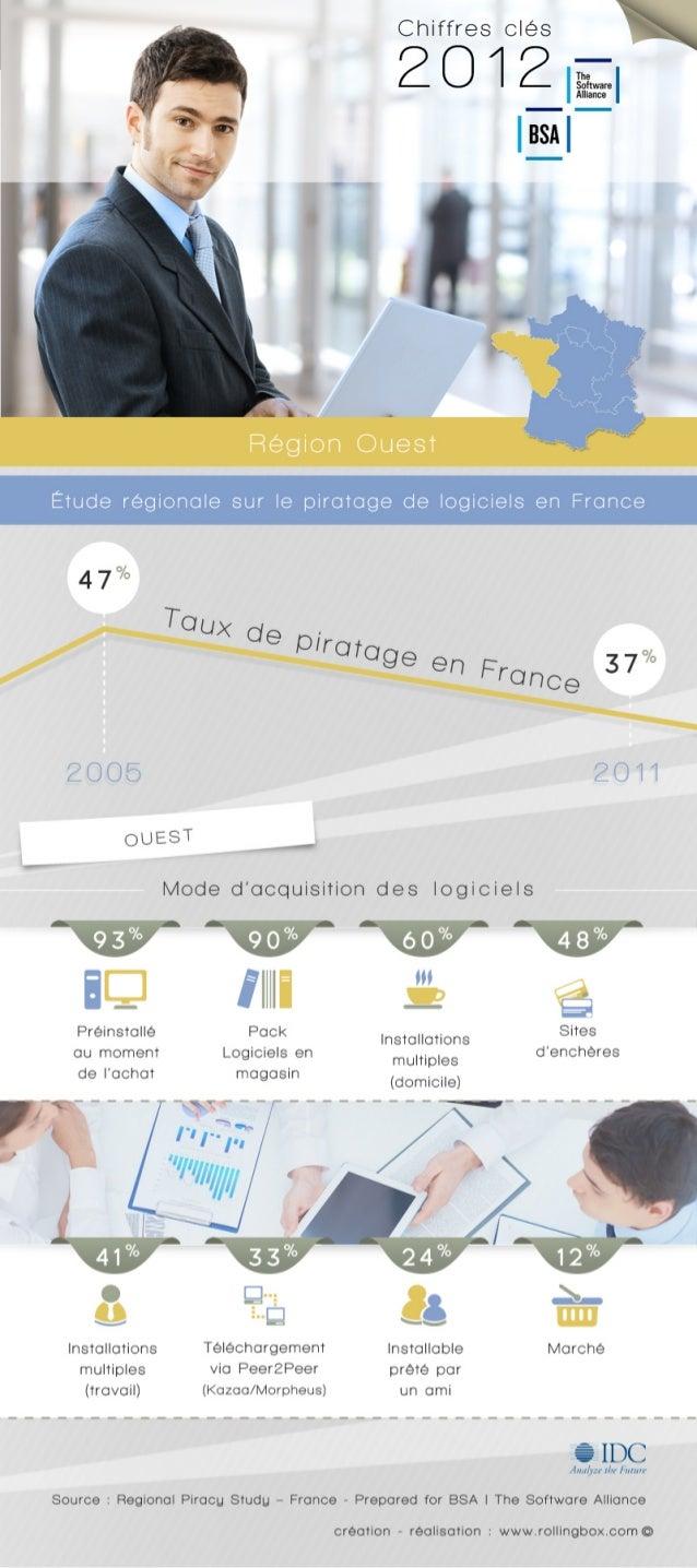 [Ouest de la France] Quelle est la répartition des modes d'acquisition des logiciels dans l'Ouest de la France ? Etude rég...